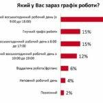 Українці стали більше цінувати вільний час